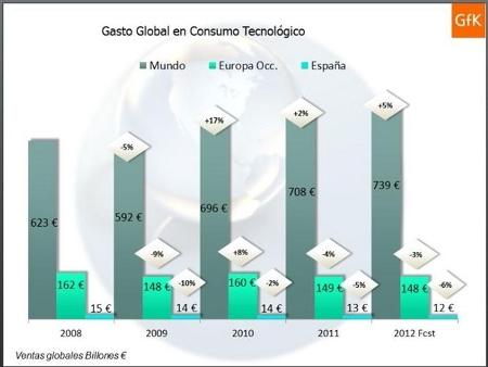 consumo-tecnologico